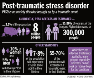 Post-Traumatic Stress Disorder PTSD – What is It?