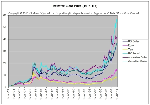 Price of Gold – How High Can it Go?