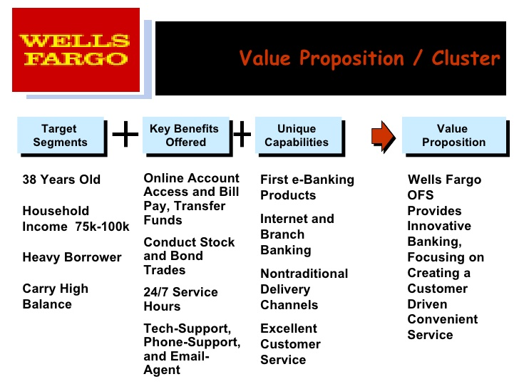 wells fargo online banking review